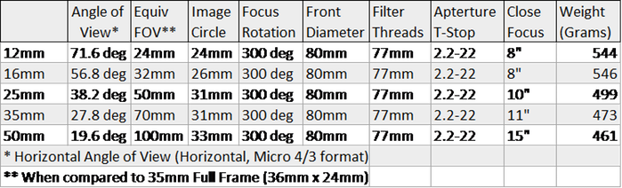 Veydra Lenses - Mini Prime M4/3 Tech Spec Sheet